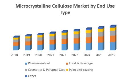 Microcrystalline Cellulose Market
