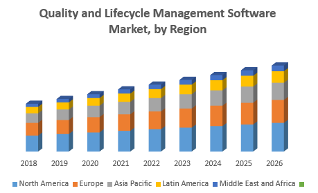Quality and Lifecycle Management Software Market