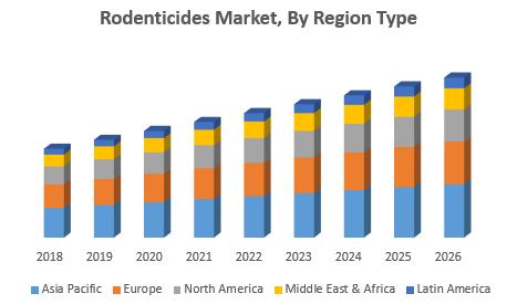 Rodenticides Market