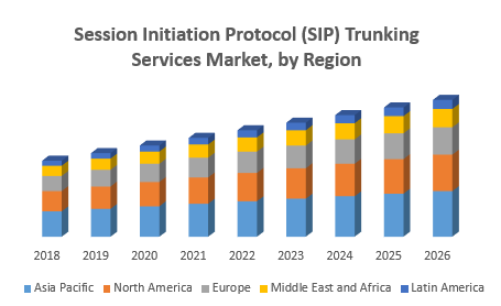 Session Initiation Protocol (SIP) Trunking Services Market