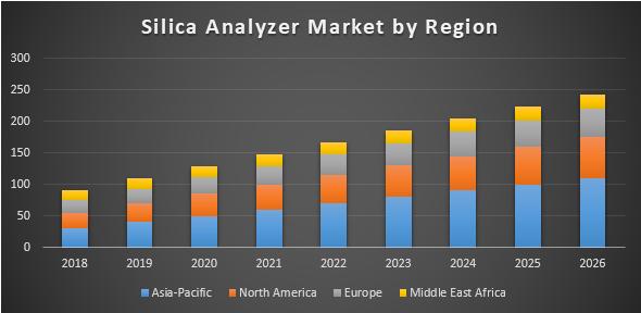 Silica Analyzer Market