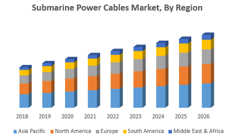 Submarine Power Cables Market
