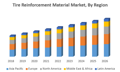Tire Reinforcement Material Market – Industry Analysis and forecast (2019-2026) 1
