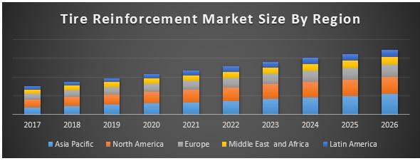Tire Reinforcement Material Market