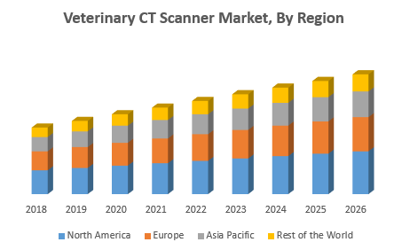 Veterinary CT Scanner Market