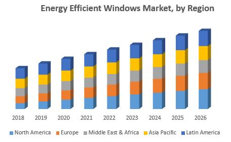 Energy Efficient Windows Market, by Region