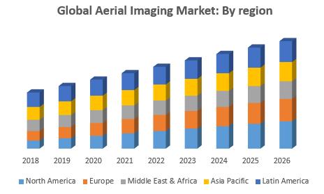 Global Aerial Imaging Market