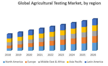 Global Agricultural Testing Market, by region