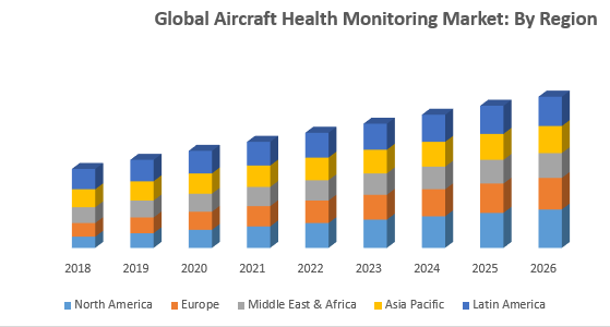 Global Aircraft Health Monitoring Market