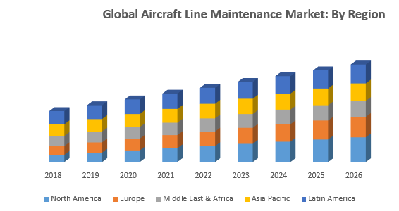 Global Aircraft Line Maintenance Market - Industry Analysis and Forecast (2019-2026) by Service, by Type, by Aircraft Type, by Technology and by Region.