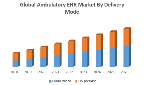 Global Ambulatory EHR Market By Delivery Mode