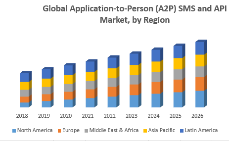 Global Application-to-Person (A2P) SMS and API Market, by Region