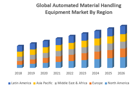 Global Automated Material Handling Equipment Market