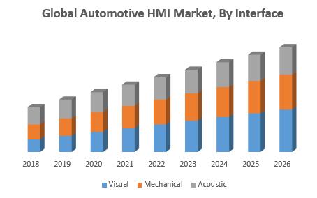 Global Automotive HMI Market, By Interface