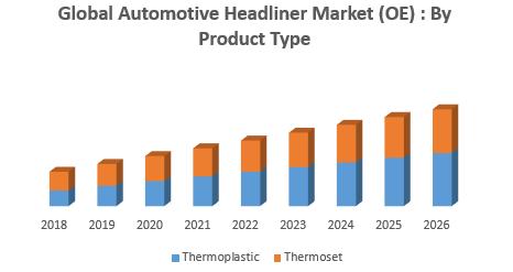Global Automotive Headliner Market (OE)
