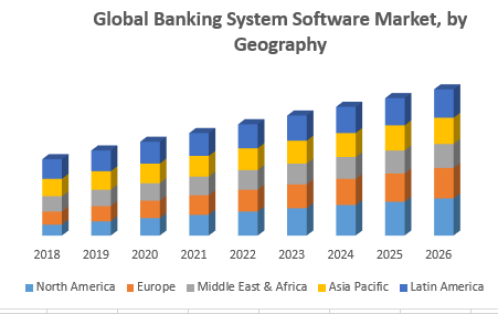 Global Banking System Software Market, by Geography