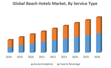 Global Beach Hotels Market, By Service Type