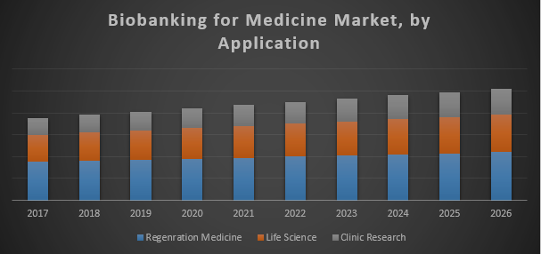 Global Biobanking for Medicine Market