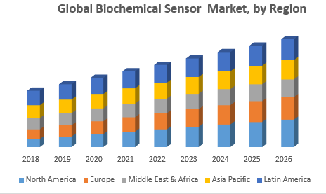 Global Biochemical Sensor Market, by Region