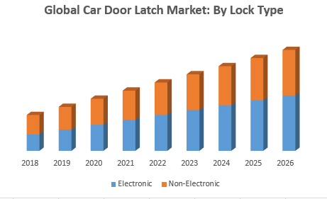 Global Car Door Latch Market
