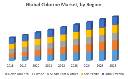 Global Chlorine Market, by Region