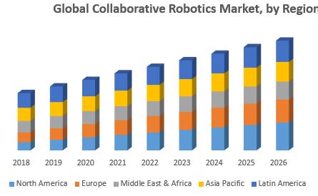 Global Collaborative Robotics Market, by Region