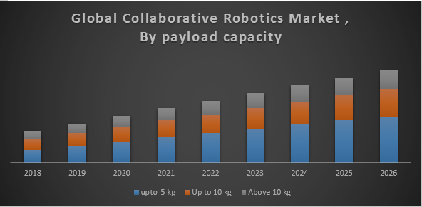 Global Collaborative Robotics Market