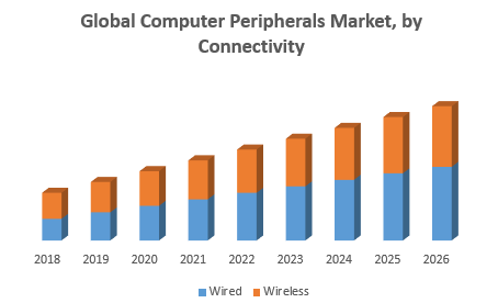 Global Computer Peripherals Market, by Connectivity