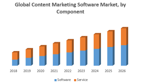 Global Content Marketing Software Market, by Componen