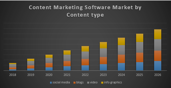 Global Content Marketing Software Market