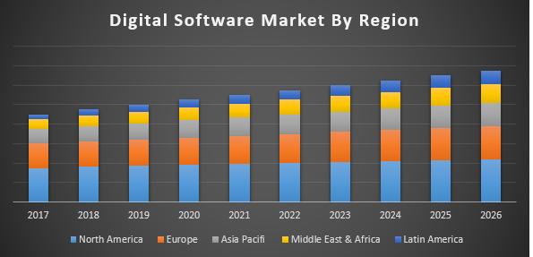 Global Digital Software Market
