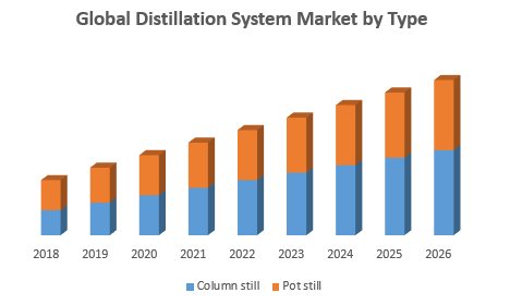 Global Distillation System Market by Type