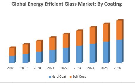 Global Energy Efficient Glass Market