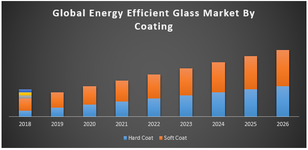 Global Energy Efficient Glass Market