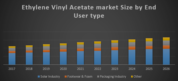 Global Ethylene Vinyl Acetate Market