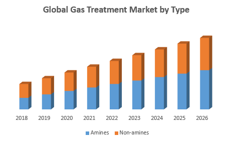 Global Gas Treatment Market by Type