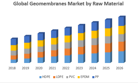 Global Geomembranes Market, by Raw Material
