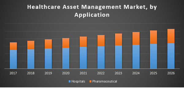 Global Healthcare Asset Management Market