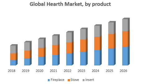 Global Hearth Market, by product