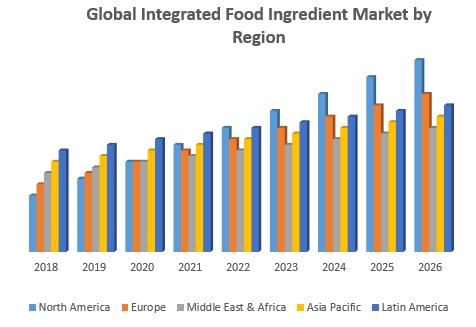 Global Integrated Food Ingredient Market by Region