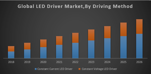 Global LED Driver Market