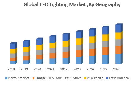 Global LED Lighting Market ,By Geography