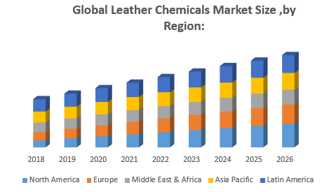 Global Leather Chemicals Market Size ,by Region