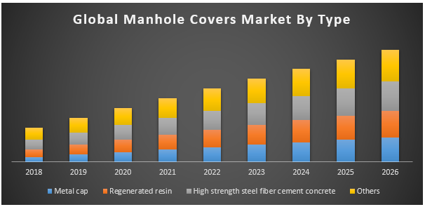 Global Manhole Covers Market