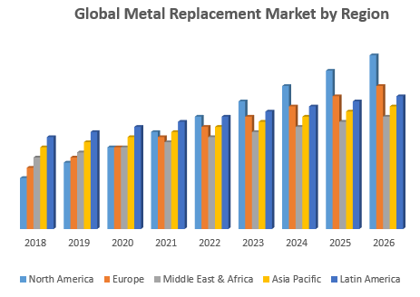 Global Metal Replacement Market by Region