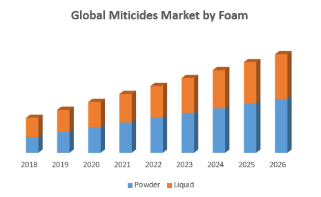 Global Miticides Market by Foam