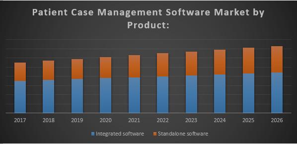 Global Patient Case Management Software Market