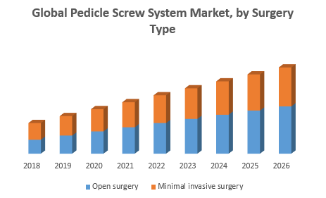 Global Pedicle Screw System Market, by Surgery Type