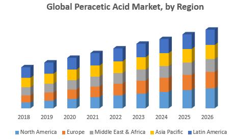Global Peracetic Acid Market, by Region