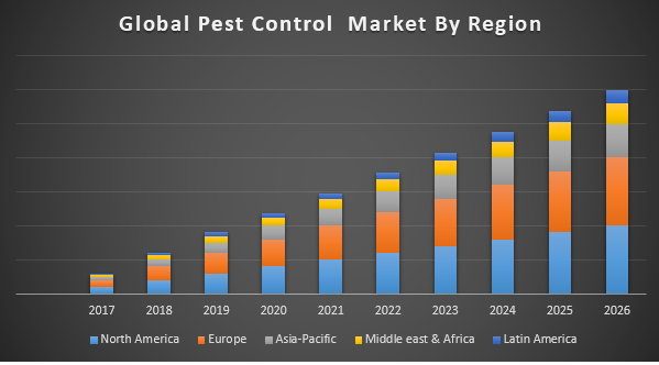 Global Pest Control market